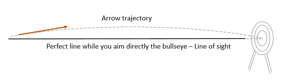 arrow trajectory and point on distance