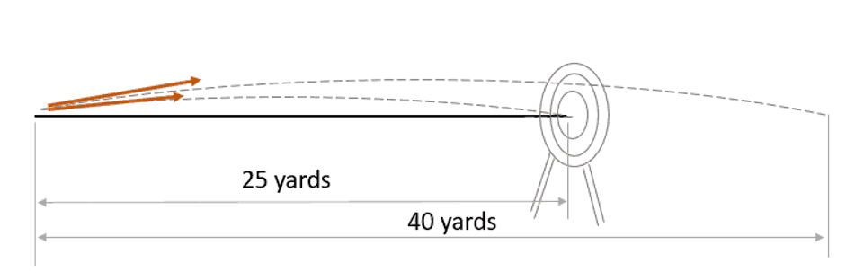drawing of point on distance