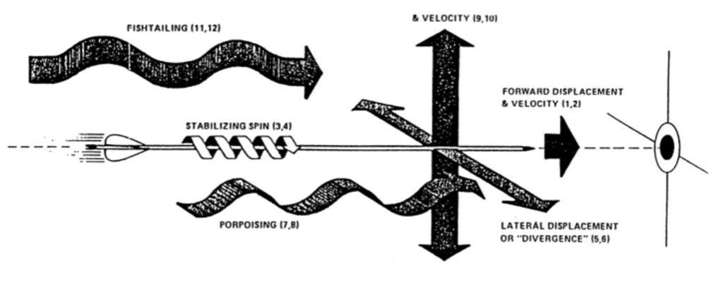 different movement in arrow flight