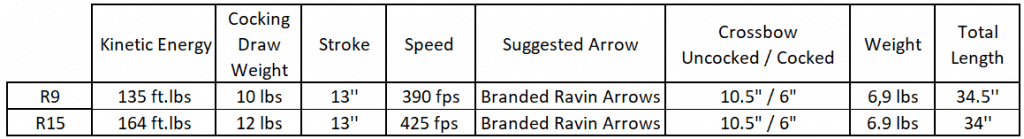 Ravin R9 vs R15 comparison table