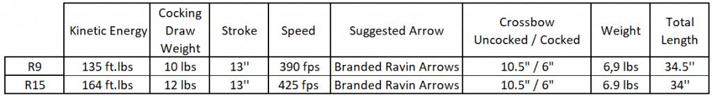 Ravin R9 vs R15 comparison table