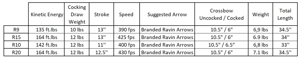 Ravin R10 vs R20 comparison table