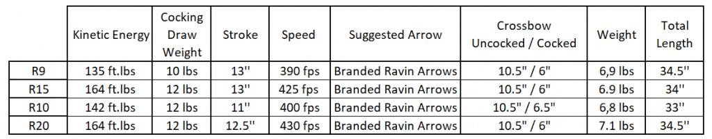 Ravin R10 vs R20 comparison table