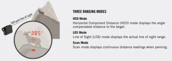 vortex vs leupold three ranging modes