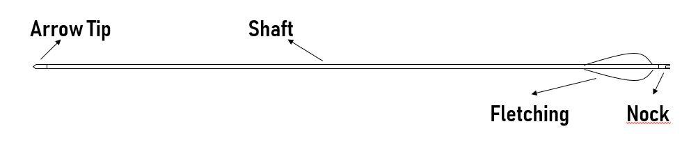 main parts of an arrow